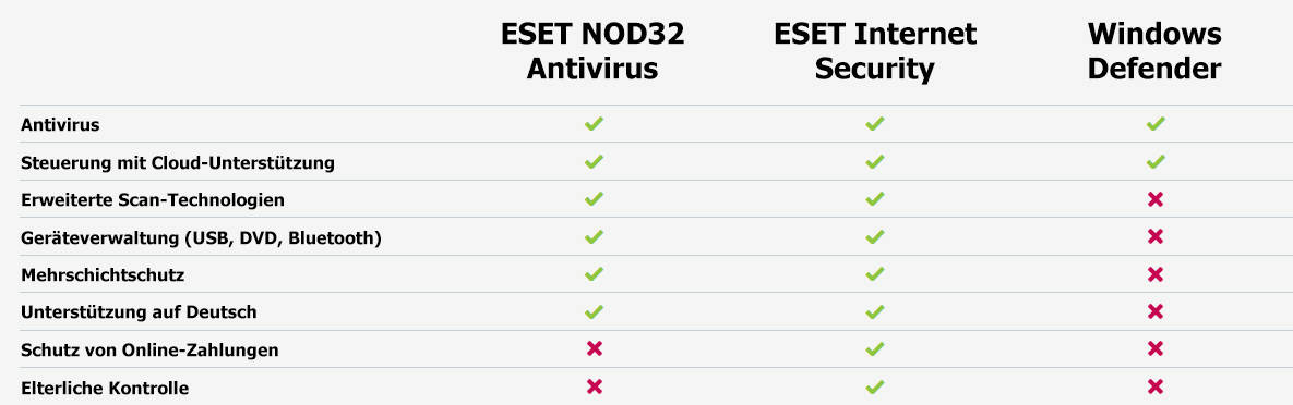 Windows Defender vs. ESET