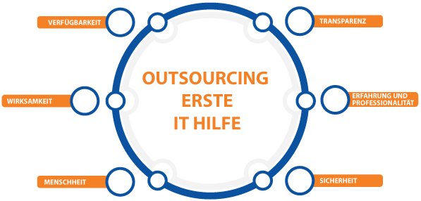 IT-Outsourcing ERSTE IT HILFE - Schema
